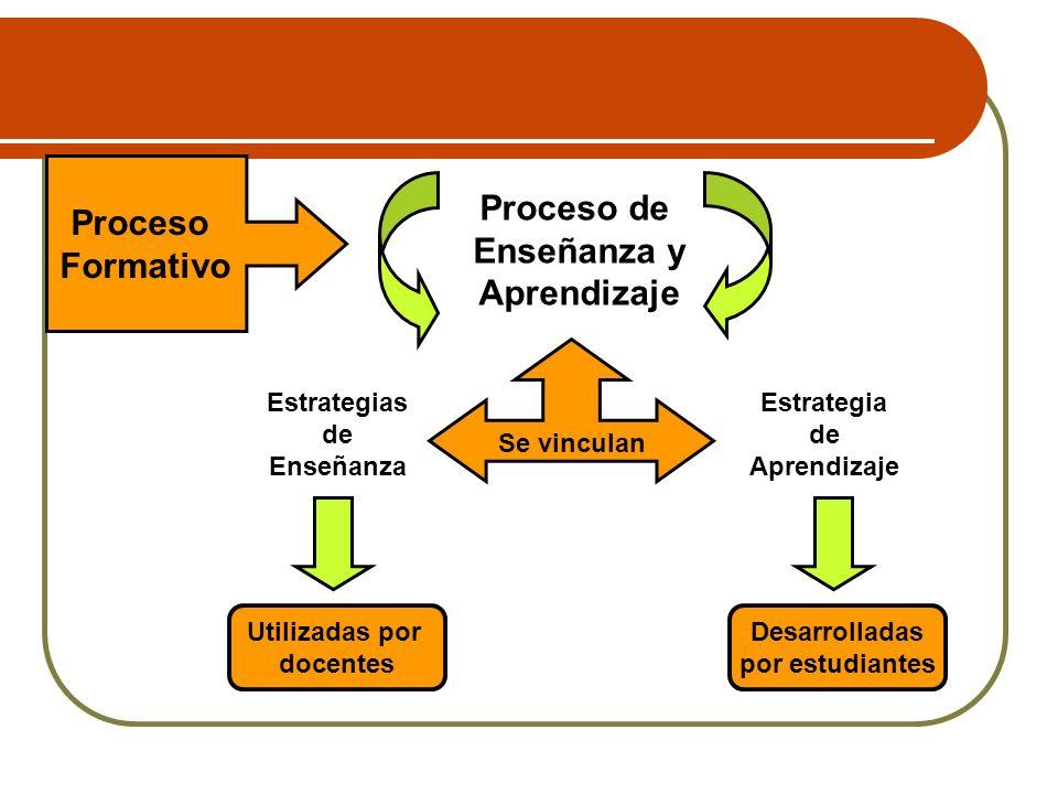Elección del método Las capacidades que se pretenden desarrollar Tipo de contenido Estilo Del docente Nº de Alumnos/as Tiempo Condiciones materiales