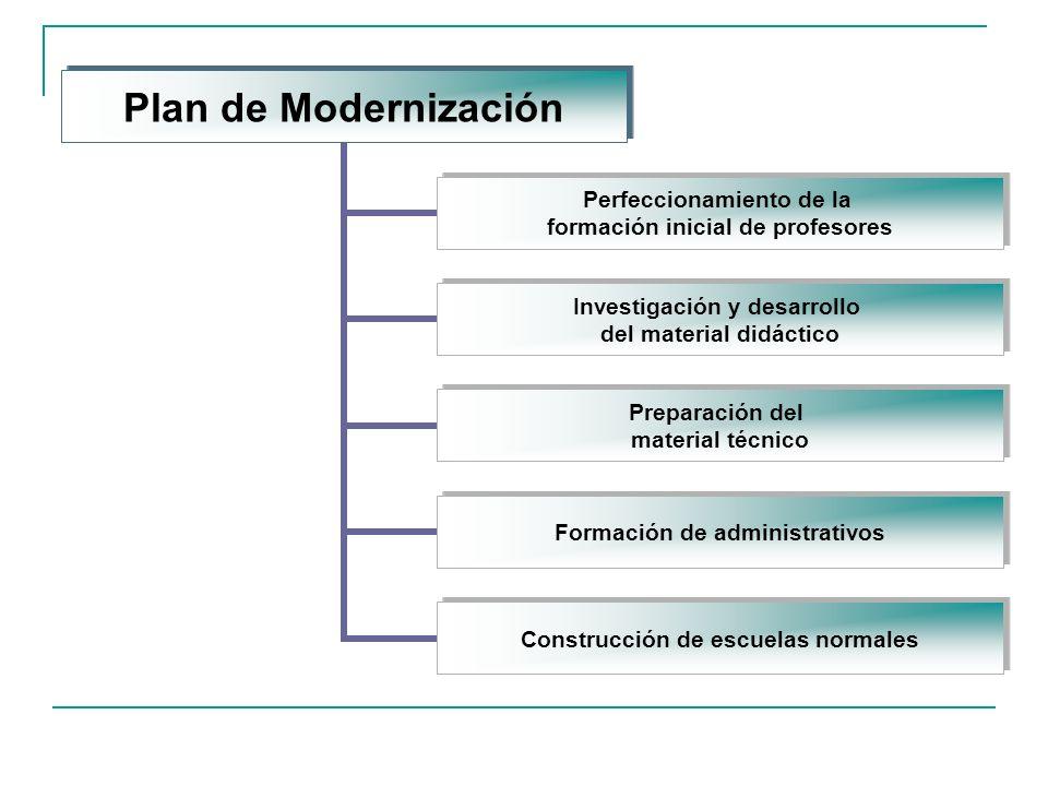 Plan de Modernización Perfeccionamiento de la formación inicial de profesores Investigación y desarrollo del material didáctico Preparación del material técnico Formación de administrativos Construcción de escuelas normales