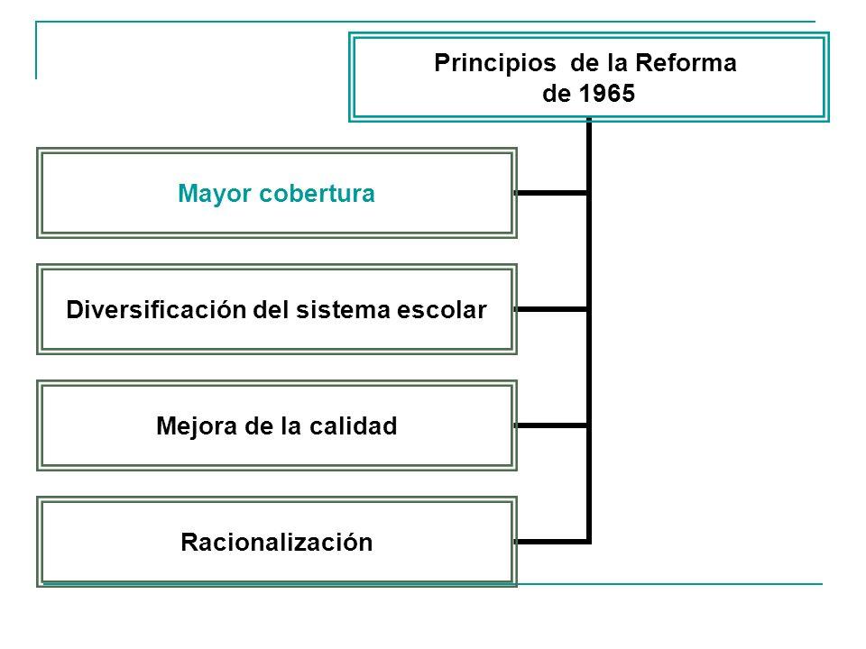 Principios de la Reforma de 1965 Mayor cobertura Diversificación del sistema escolar Mejora de la calidad Racionalización