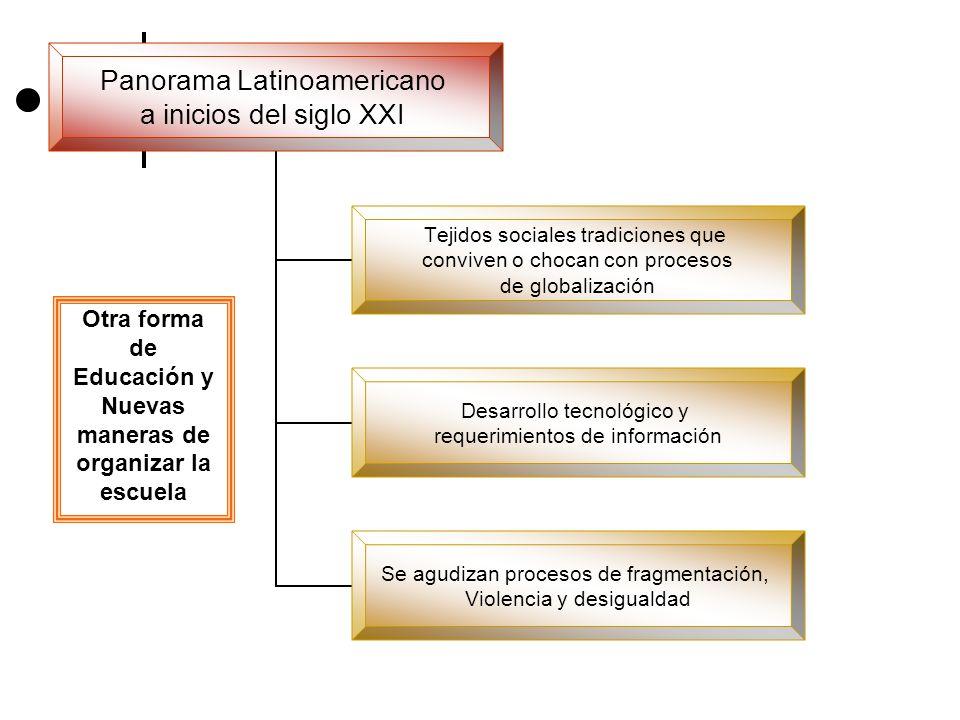 Panorama Latinoamericano a inicios del siglo XXI Tejidos sociales tradiciones que conviven o chocan con procesos de globalización Desarrollo tecnológi