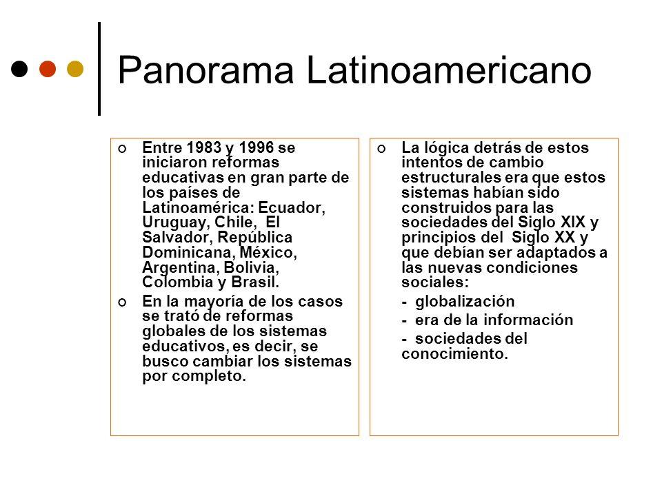 Panorama Latinoamericano Entre 1983 y 1996 se iniciaron reformas educativas en gran parte de los países de Latinoamérica: Ecuador, Uruguay, Chile, El