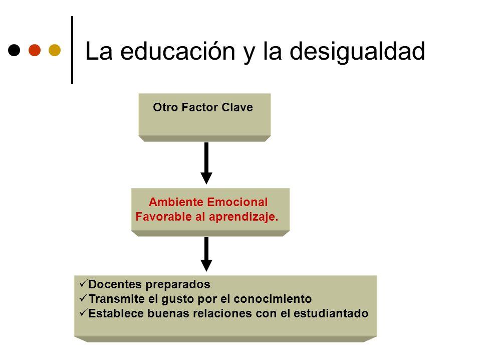 La educación y la desigualdad Otro Factor Clave Ambiente Emocional Favorable al aprendizaje. Docentes preparados Transmite el gusto por el conocimient