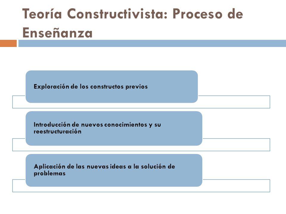 Teoría Constructivista: Proceso de Enseñanza Exploración de los constructos previos Introducción de nuevos conocimientos y su reestructuración Aplicac