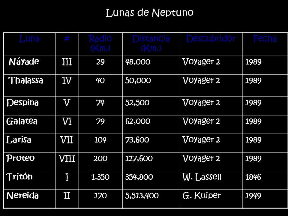 Luna#Radio (Km.) Distancia (Km.) DescubridorFecha NáyadeIII2948,000Voyager 21989 Thalassa IV4050,000Voyager 21989 DespinaV7452,500Voyager 21989 Galate
