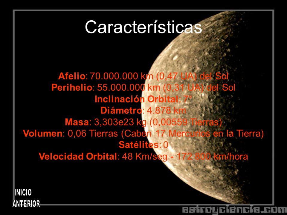 Características Afelio: 70.000.000 km (0,47 UA) del Sol Perihelio: 55.000.000 km (0,31 UA) del Sol Inclinación Orbital: 7° Diámetro: 4.878 km Masa: 3,303e23 kg (0,00559 Tierras) Volumen: 0,06 Tierras (Caben 17 Mercurios en la Tierra) Satélites: 0 Velocidad Orbital: 48 Km/seg - 172 800 km/hora