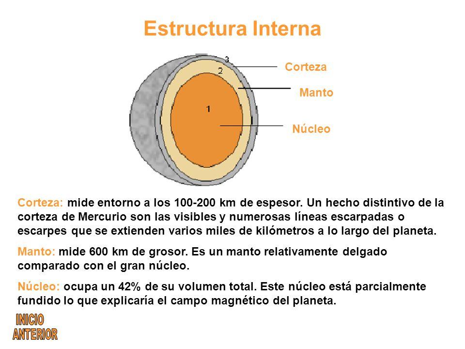 Corteza Manto Núcleo Corteza: mide entorno a los 100-200 km de espesor.