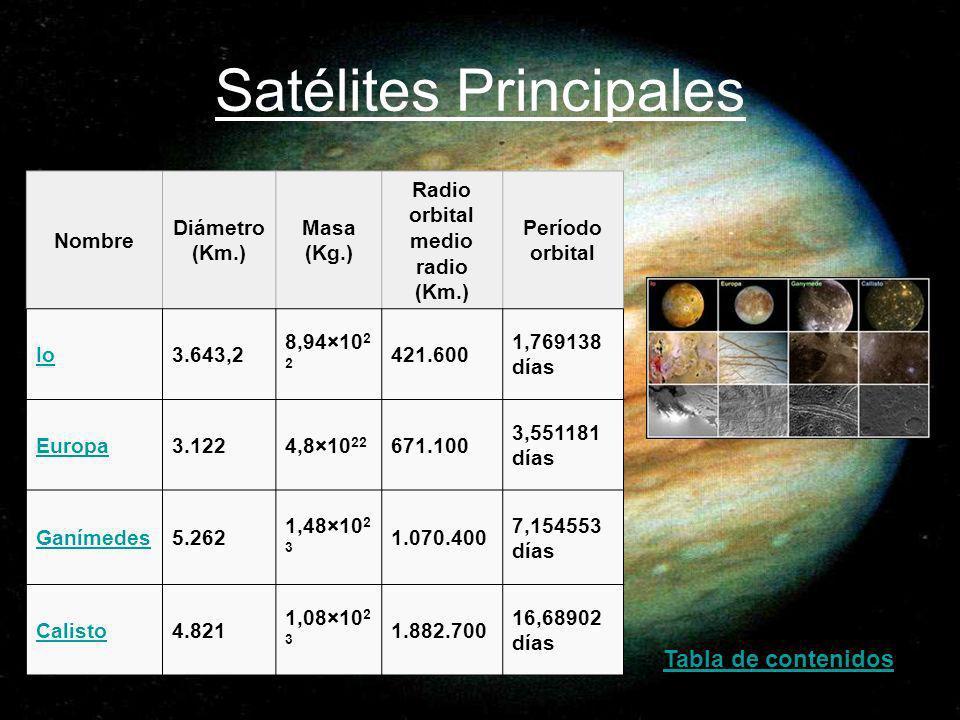 Satélites Principales Nombre Diámetro (Km.) Masa (Kg.) Radio orbital medio radio (Km.) Período orbital Io3.643,2 8,94×10 2 2 421.600 1,769138 días Eur
