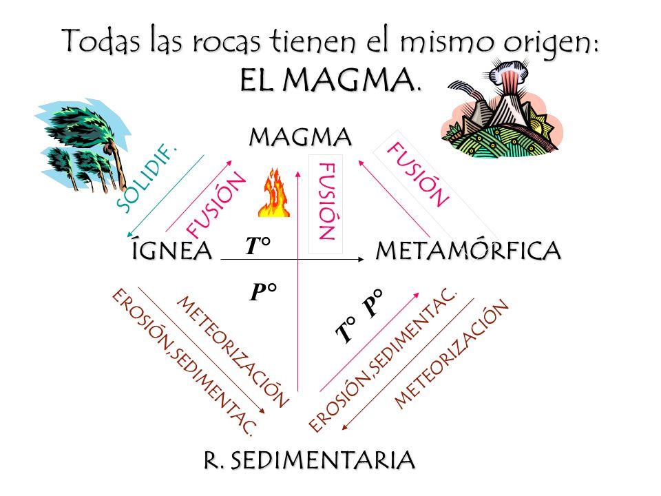 Ciclo Litológico Es un modelo que trata de explicar el origen de las rocas, su desarrollo sobre la superficie terrestre y el regreso a su forma origin