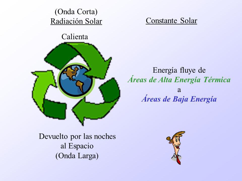 Distribución de la Radiación Solar en el Planeta