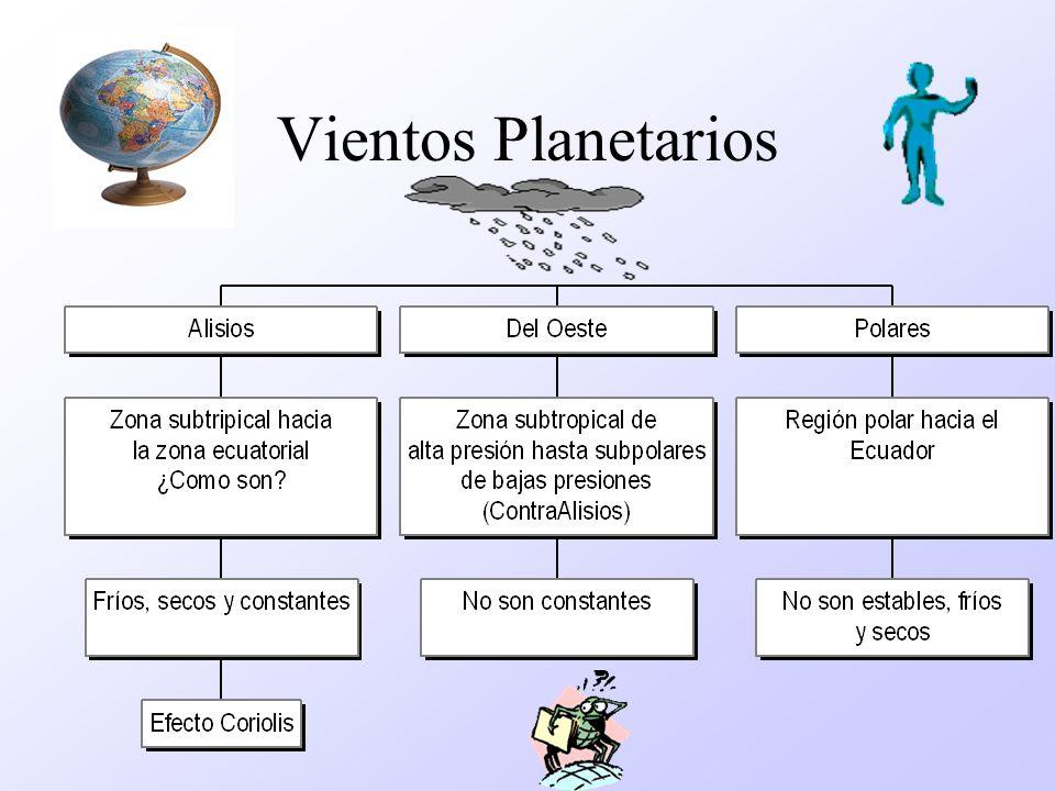 Movimientos de la Atmósfera Vientos Horizontales Corrientes Verticalmente y en Capas superiores Tipos de Vientos y Corrientes Planetarios: grandes ext