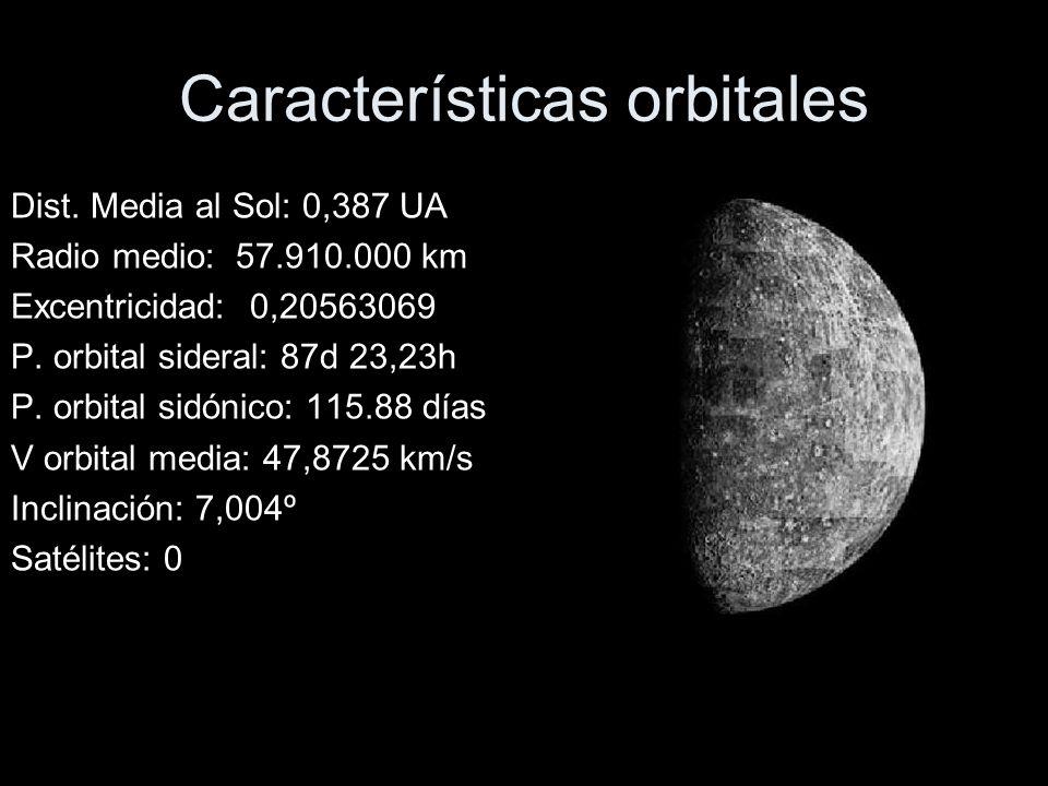 Características orbitales Dist.