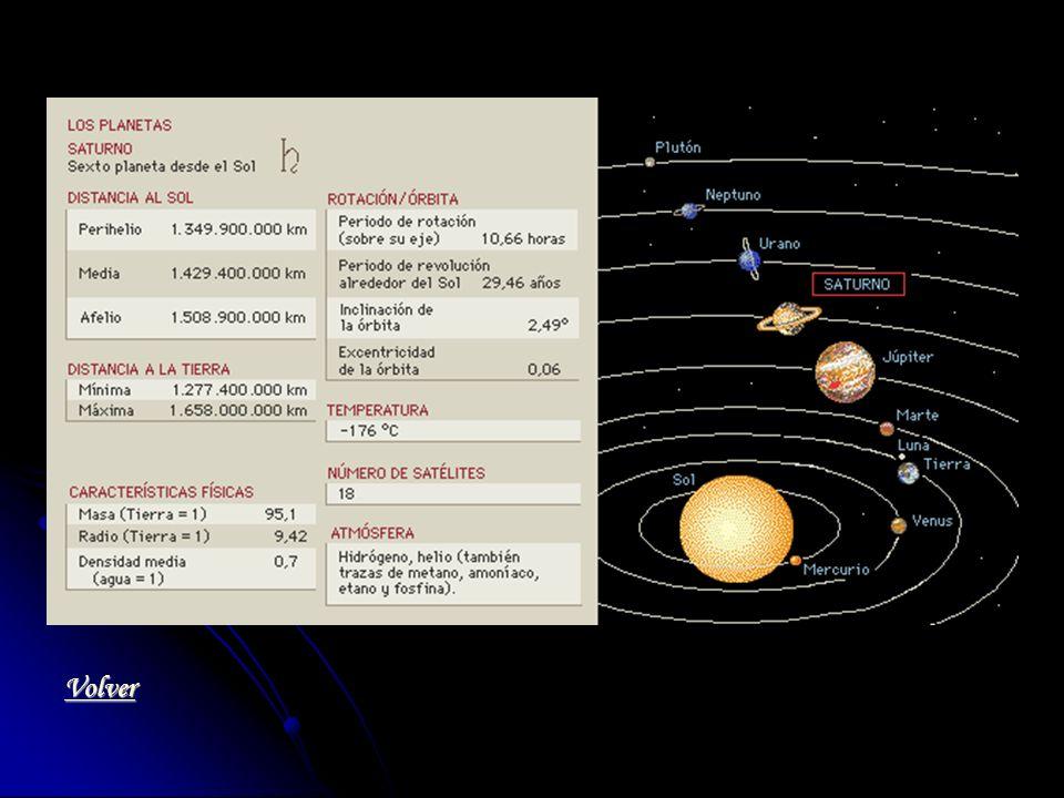 Saturno tiene 18 satélites.Es el planeta que tiene más.