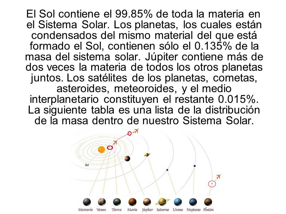 El Sol contiene el 99.85% de toda la materia en el Sistema Solar. Los planetas, los cuales están condensados del mismo material del que está formado e