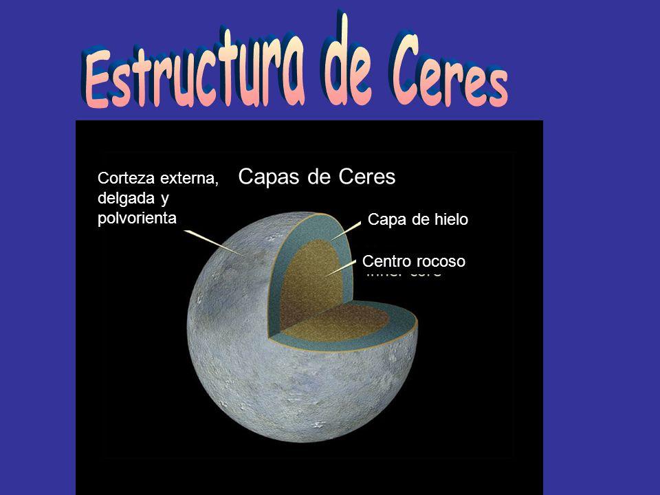 Corteza externa, delgada y polvorienta Capa de hielo Centro rocoso Capas de Ceres