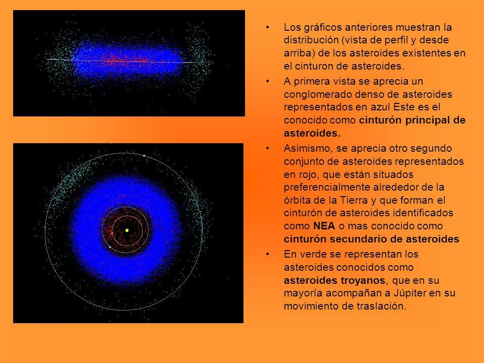 Los gráficos anteriores muestran la distribución (vista de perfil y desde arriba) de los asteroides existentes en el cinturon de asteroides. A primera