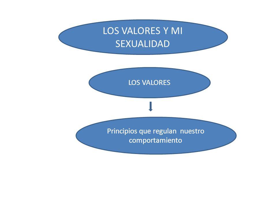 LOS VALORES Y MI SEXUALIDAD LOS VALORES Principios que regulan nuestro comportamiento