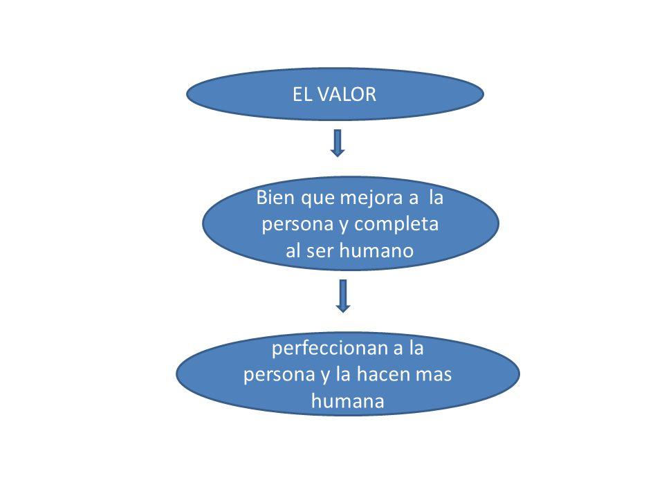 EL VALOR Bien que mejora a la persona y completa al ser humano perfeccionan a la persona y la hacen mas humana