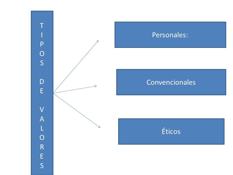 TIPOSDEVALORESTIPOSDEVALORES Personales: Éticos Convencionales