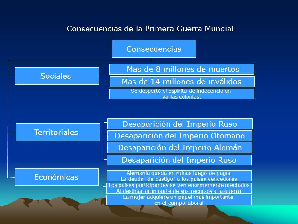 Consecuencias de la Primera Guerra Mundial Consecuencias Sociales Mas de 8 millones de muertos Mas de 14 millones de inválidos Territoriales Desaparic