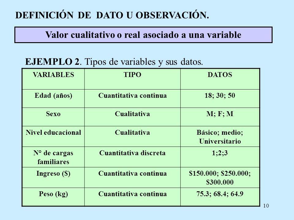 10 DEFINICIÓN DE DATO U OBSERVACIÓN. Valor cualitativo o real asociado a una variable VARIABLESTIPODATOS Edad (años)Cuantitativa continua18; 30; 50 Se