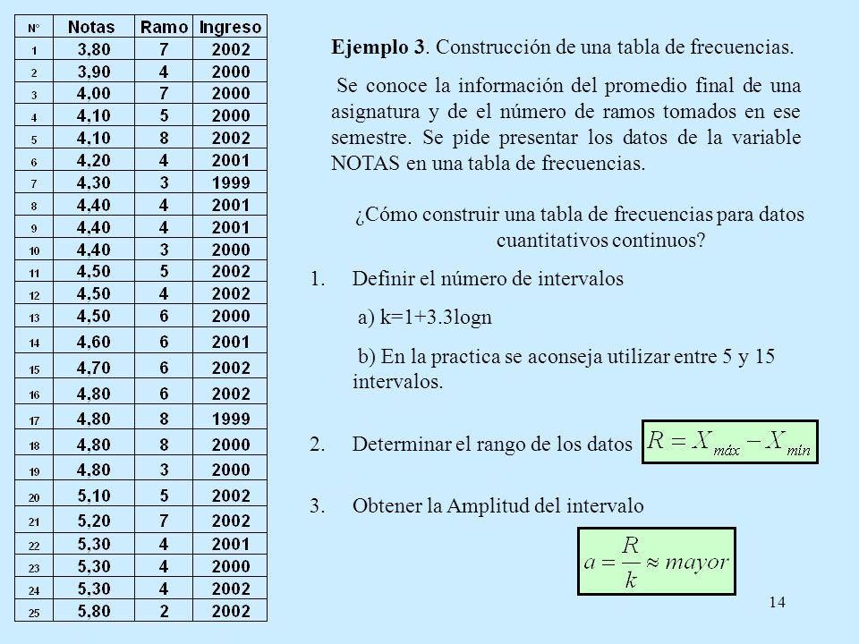 14 ¿Cómo construir una tabla de frecuencias para datos cuantitativos continuos? 1.Definir el número de intervalos a) k=1+3.3logn b) En la practica se