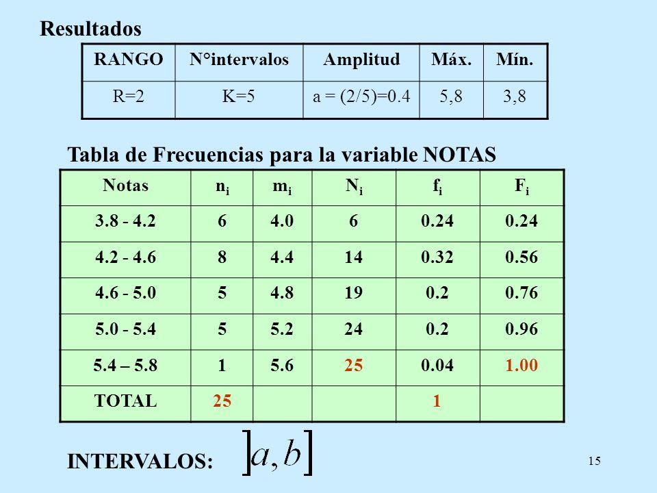 15 Tabla de Frecuencias para la variable NOTAS Resultados RANGON°intervalosAmplitudMáx.Mín. R=2K=5a = (2/5)=0.45,83,8 Notasnini mimi NiNi fifi FiFi 3.
