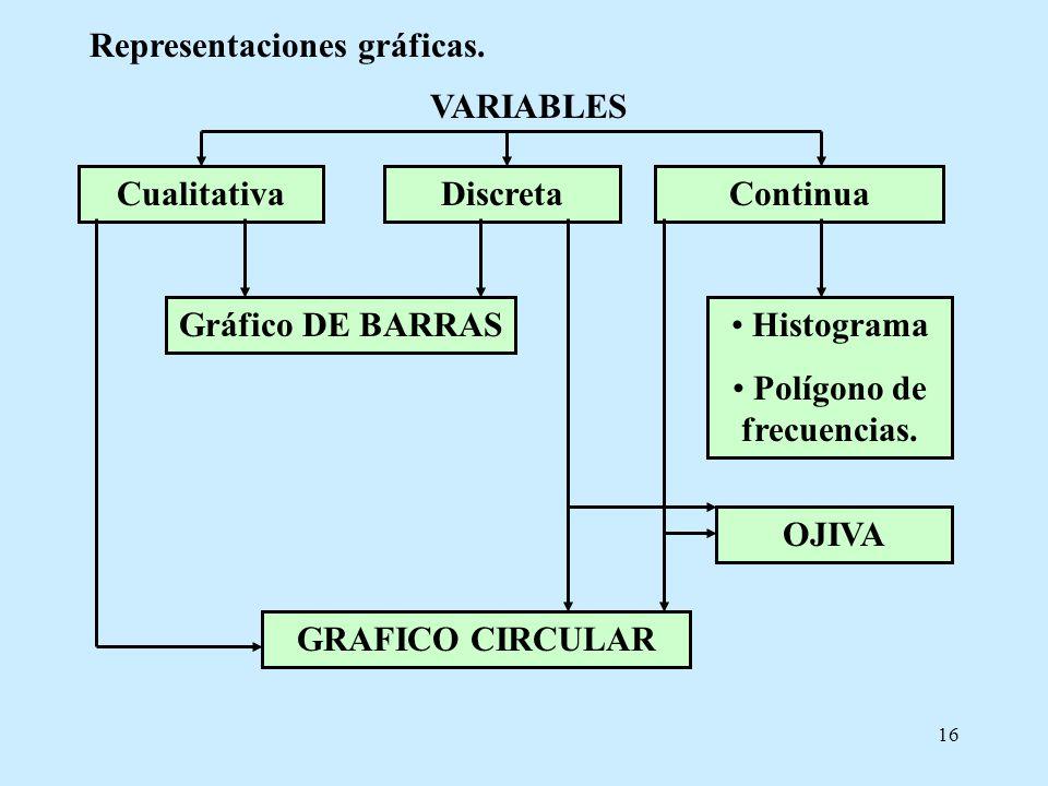 16 Representaciones gráficas. CualitativaDiscretaContinua VARIABLES Gráfico DE BARRAS Histograma Polígono de frecuencias. GRAFICO CIRCULAR OJIVA