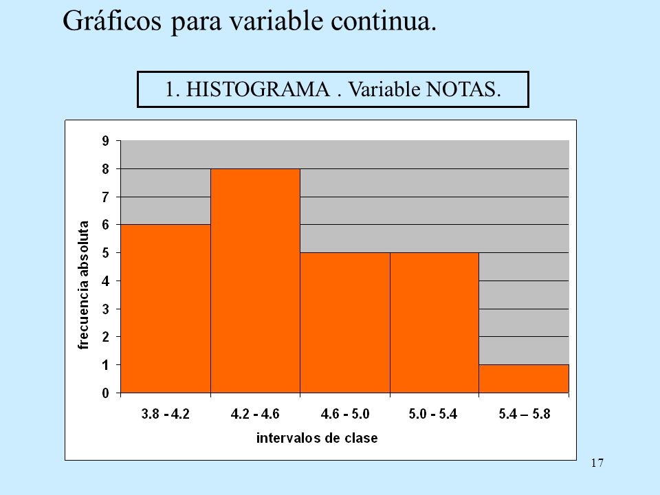 17 Gráficos para variable continua. 1. HISTOGRAMA. Variable NOTAS.