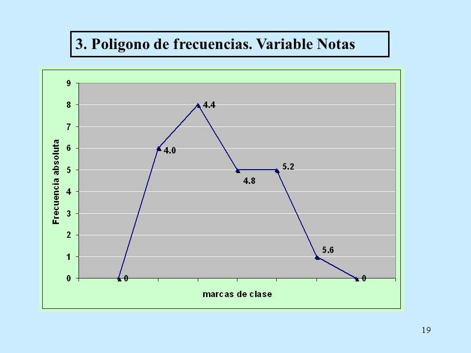 19 3. Poligono de frecuencias. Variable Notas