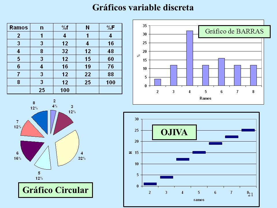 21 Gráficos variable discreta Gráfico de BARRAS Gráfico Circular OJIVA