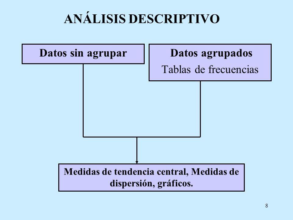 8 ANÁLISIS DESCRIPTIVO Datos sin agrupar Datos agrupados Tablas de frecuencias Medidas de tendencia central, Medidas de dispersión, gráficos.