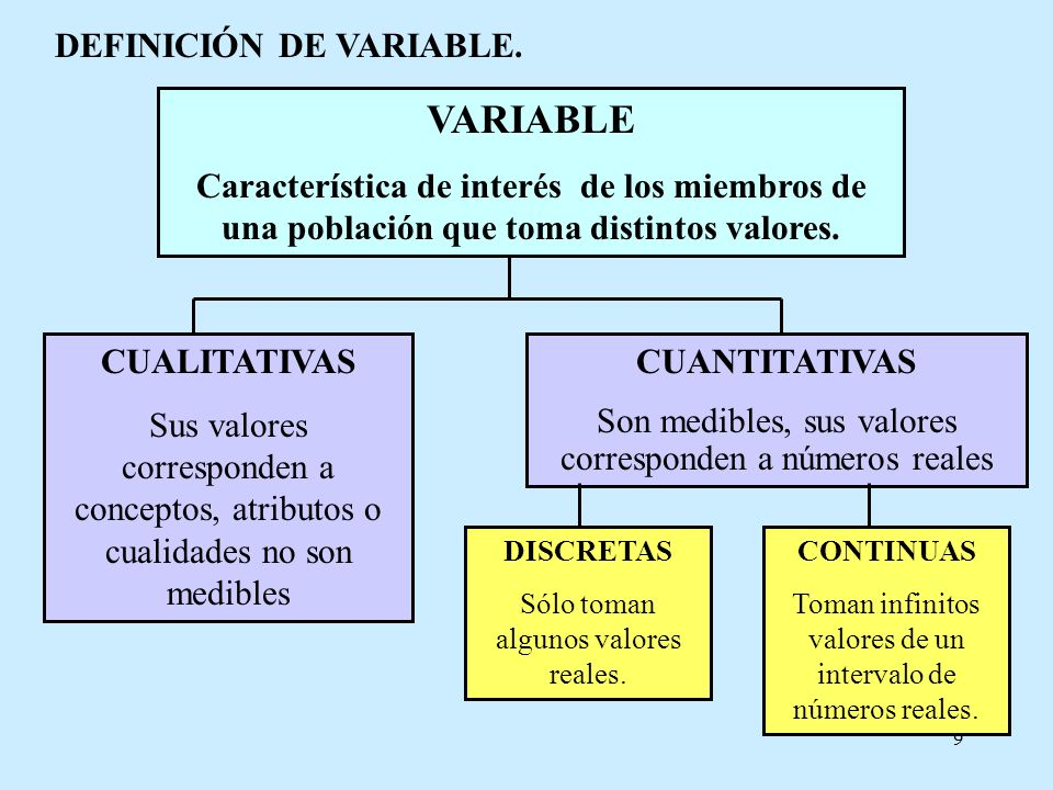 9 DEFINICIÓN DE VARIABLE. VARIABLE Característica de interés de los miembros de una población que toma distintos valores. CUALITATIVAS Sus valores cor