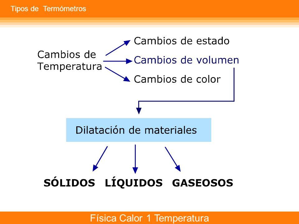 Física Calor 1 Temperatura ¿Cómo y por qué se dilatan los materiales sólidos? Tipos de Termómetros