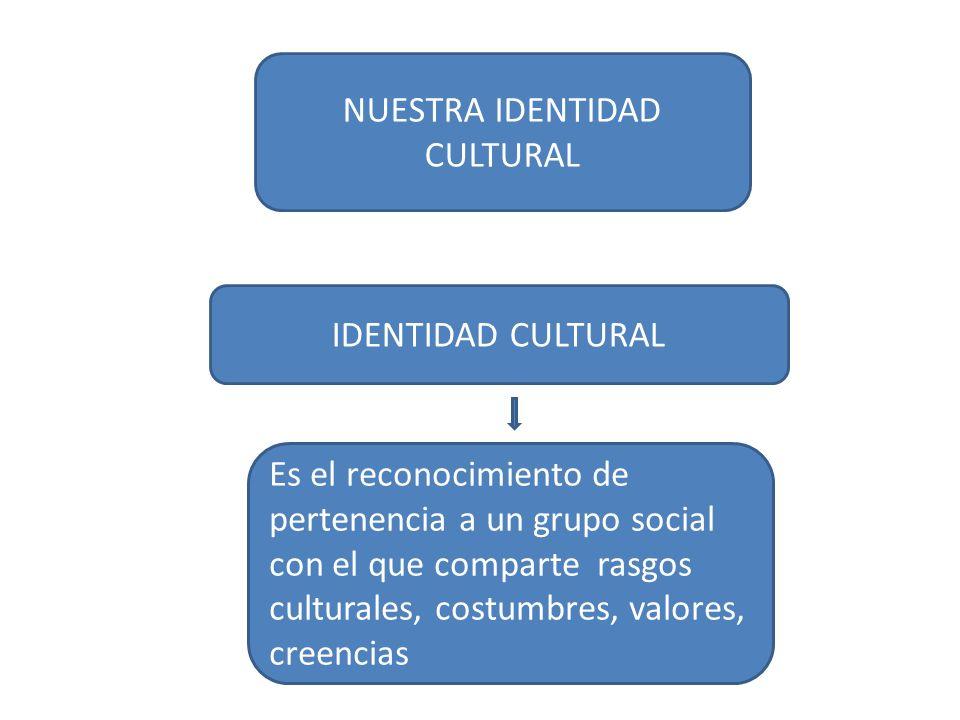 NUESTRA IDENTIDAD CULTURAL IDENTIDAD CULTURAL Es el reconocimiento de pertenencia a un grupo social con el que comparte rasgos culturales, costumbres,