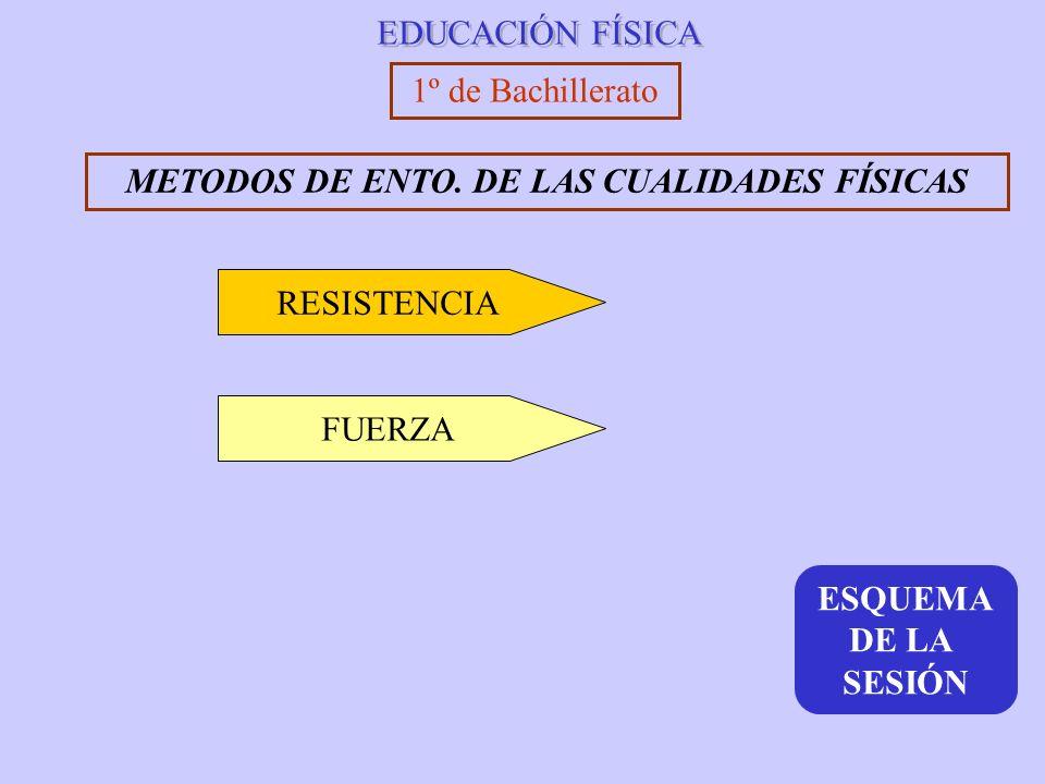 EDUCACIÓN FÍSICA 1º de Bachillerato METODOS DE ENTO. DE LAS CUALIDADES FÍSICAS RESISTENCIA FUERZA ESQUEMA DE LA SESIÓN