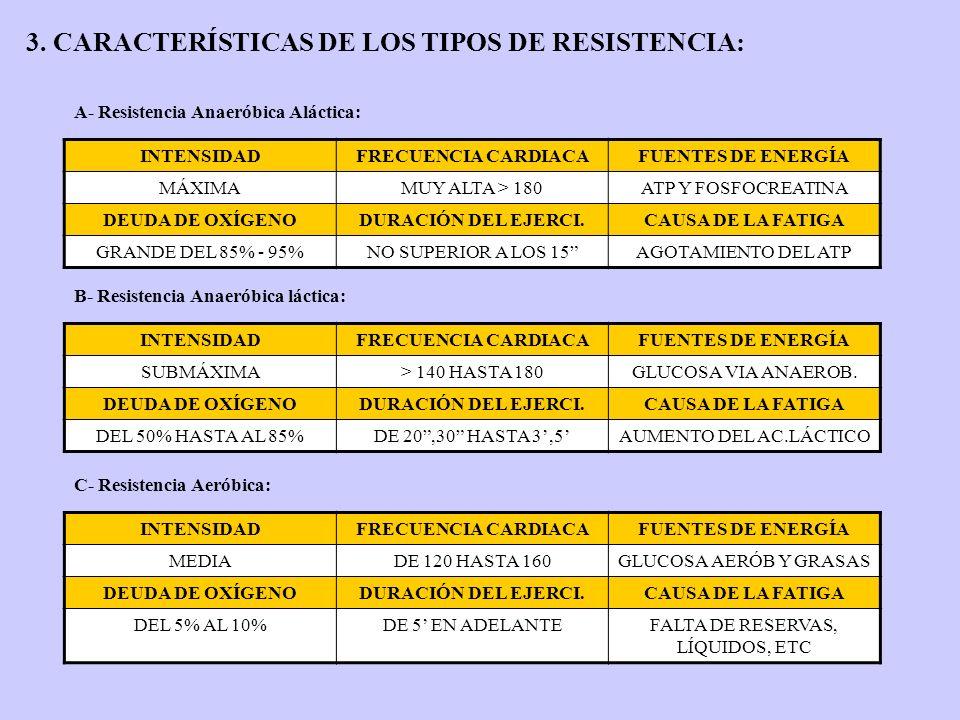 3. CARACTERÍSTICAS DE LOS TIPOS DE RESISTENCIA: A- Resistencia Anaeróbica Aláctica: INTENSIDADFRECUENCIA CARDIACAFUENTES DE ENERGÍA MÁXIMAMUY ALTA > 1