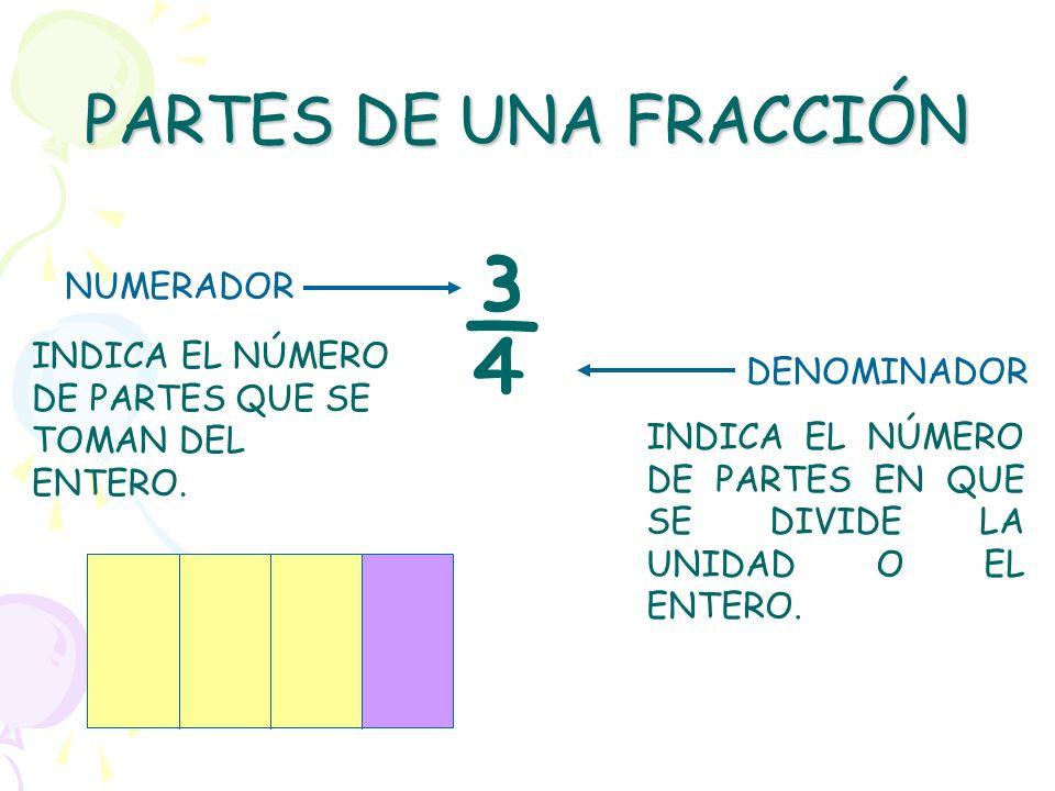 TODA FRACCIÓN ESTÁ COMPUESTA DE DOS PARTES ¿CUÁLES SON? NUMERADOR Y DENOMINADOR