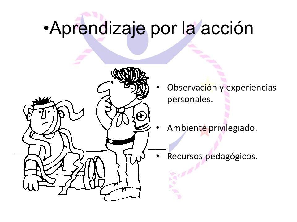 Aprendizaje por la acción Observación y experiencias personales. Ambiente privilegiado. Recursos pedagógicos.