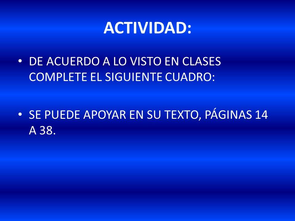 ACTIVIDAD: DE ACUERDO A LO VISTO EN CLASES COMPLETE EL SIGUIENTE CUADRO: SE PUEDE APOYAR EN SU TEXTO, PÁGINAS 14 A 38.