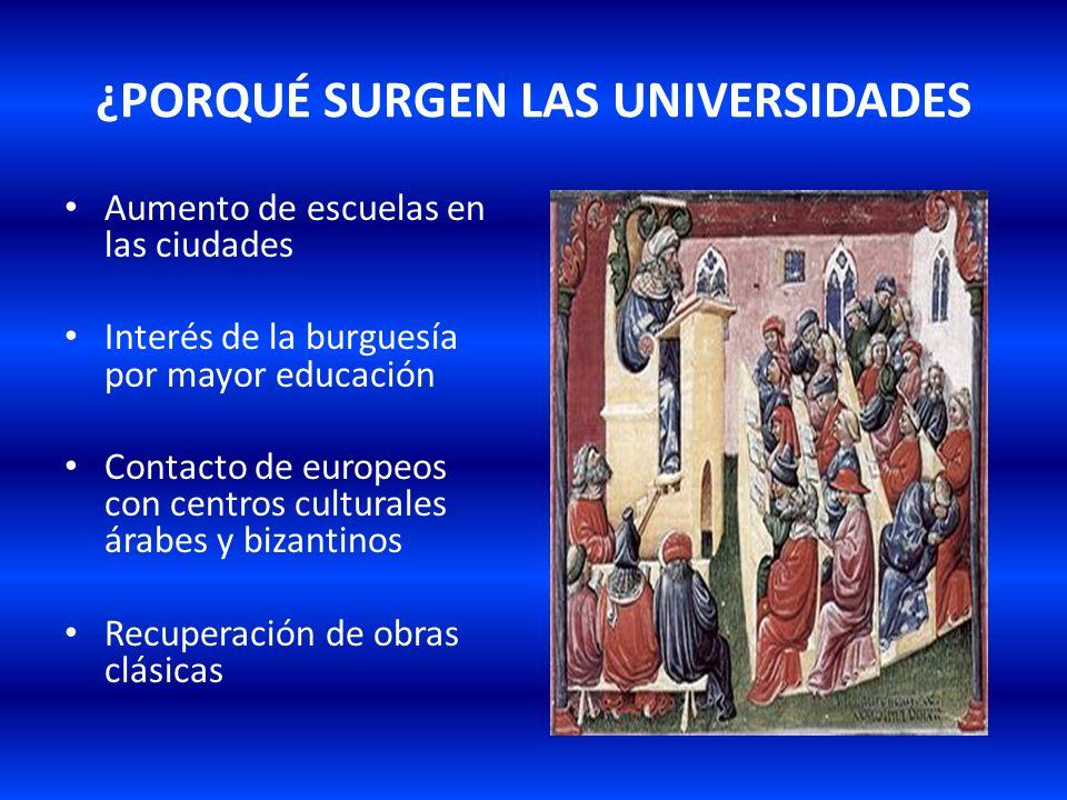 ¿PORQUÉ SURGEN LAS UNIVERSIDADES Aumento de escuelas en las ciudades Interés de la burguesía por mayor educación Contacto de europeos con centros cult