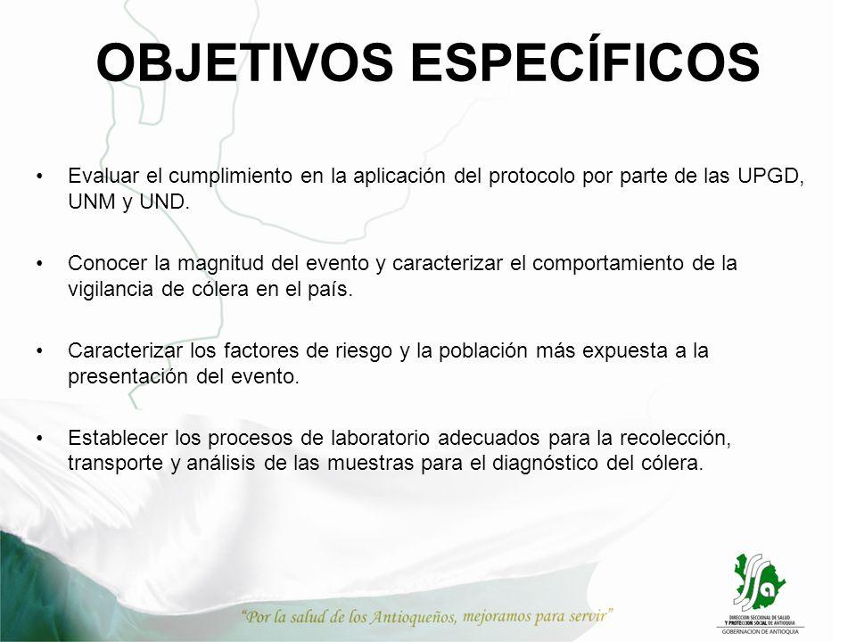 OBJETIVOS ESPECÍFICOS Evaluar el cumplimiento en la aplicación del protocolo por parte de las UPGD, UNM y UND. Conocer la magnitud del evento y caract
