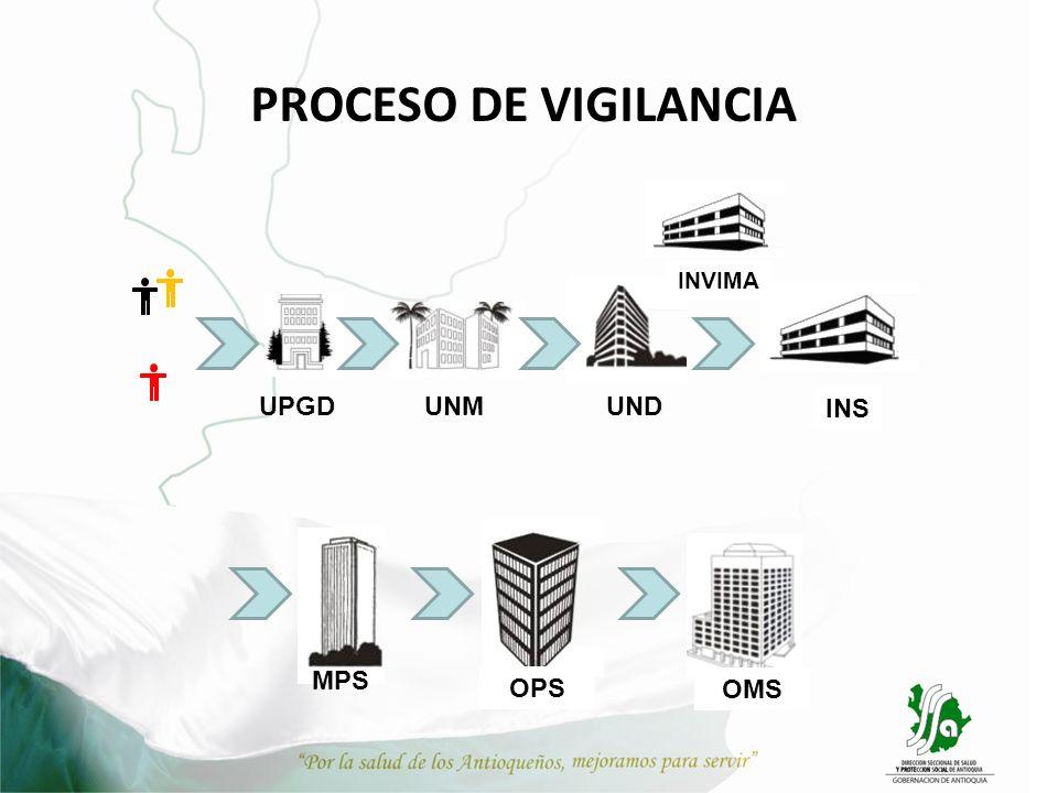 PROCESO DE VIGILANCIA UPGDUNMUND INS MPS OPS OMS INVIMA