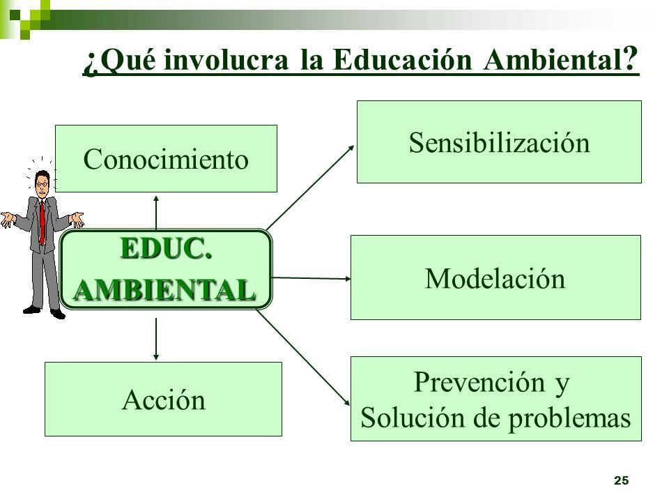 24 Necesidad de desarrollar Educación Ambiental. A través de la Educación Ambiental se puede conocer el ambiente, desarrollando conciencia ambiental q
