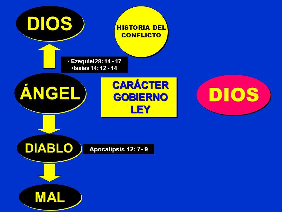 Apocalipsis 12: 7- 9 HISTORIA DEL CONFLICTO HISTORIA DEL CONFLICTO Ezequiel 28: 14 - 17 Isaías 14: 12 - 14 ÁNGEL DIOS CARÁCTER GOBIERNO GOBIERNO LEY LEY CARÁCTER GOBIERNO GOBIERNO LEY LEY DIOS DIABLO MAL