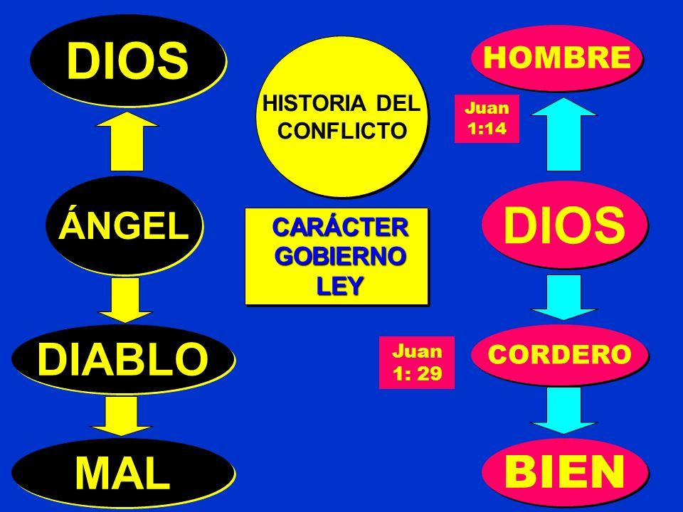 HISTORIA DEL CONFLICTO HISTORIA DEL CONFLICTO ÁNGEL DIOS CARÁCTER GOBIERNO GOBIERNO LEY LEY CARÁCTER GOBIERNO GOBIERNO LEY LEY DIOS DIABLO MAL Juan 1:14 HOMBRE Juan 1: 29 CORDERO BIEN