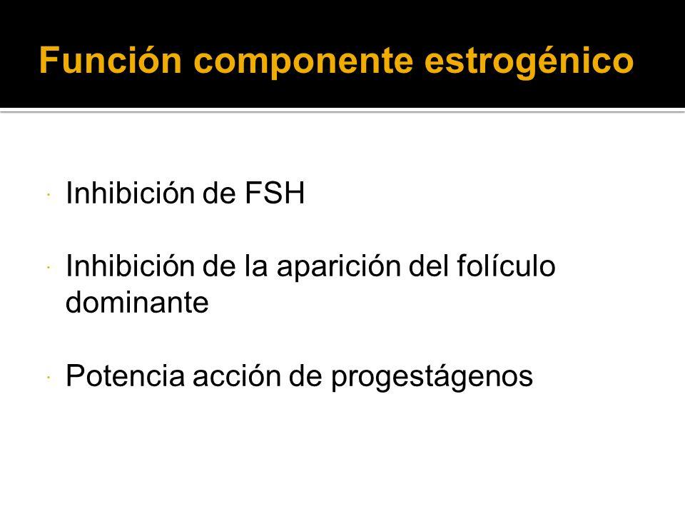 Función componente estrogénico Inhibición de FSH Inhibición de la aparición del folículo dominante Potencia acción de progestágenos