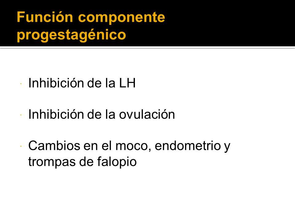 Función componente progestagénico Inhibición de la LH Inhibición de la ovulación Cambios en el moco, endometrio y trompas de falopio