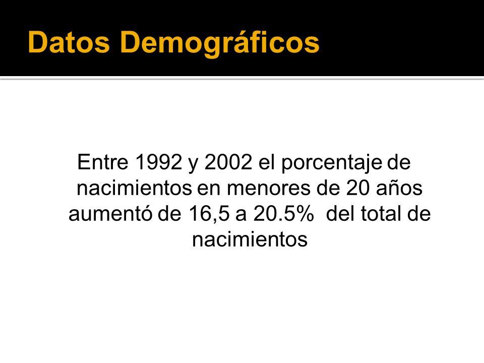 Datos Demográficos Entre 1992 y 2002 el porcentaje de nacimientos en menores de 20 años aumentó de 16,5 a 20.5% del total de nacimientos