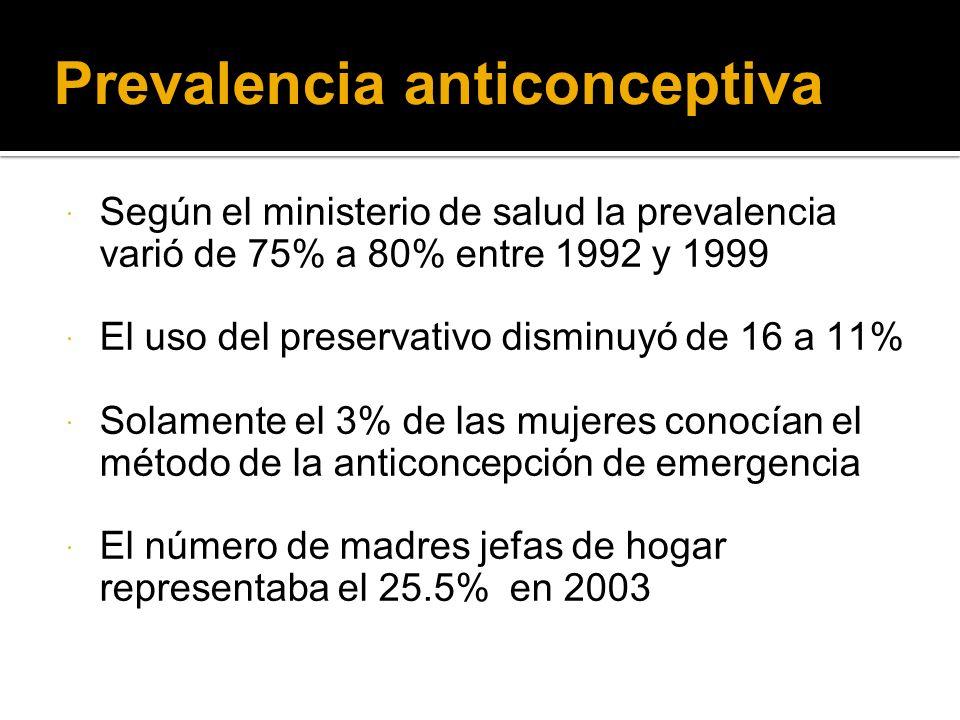 Prevalencia anticonceptiva Según el ministerio de salud la prevalencia varió de 75% a 80% entre 1992 y 1999 El uso del preservativo disminuyó de 16 a