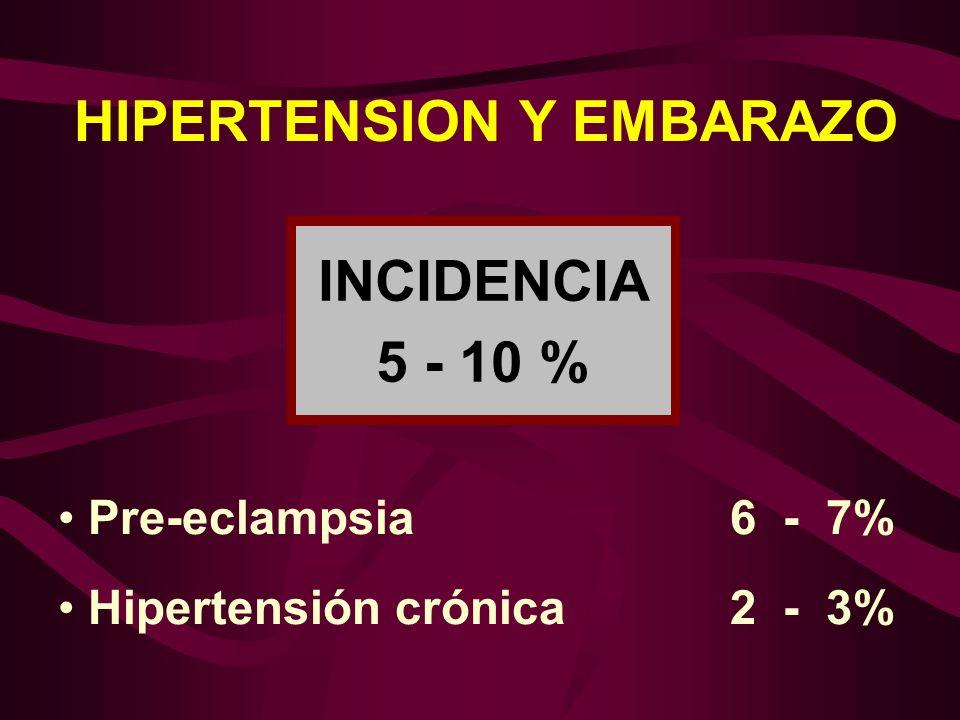 HIPERTENSION ARTERIAL CRONICA Y EMBARAZO ETIOLOGIA I.-Esencial o Idiopática90% II.-Secundaria:10% 1.Causa Renal 2.Causa Endocrina 3.Enfermedad del Colágeno.